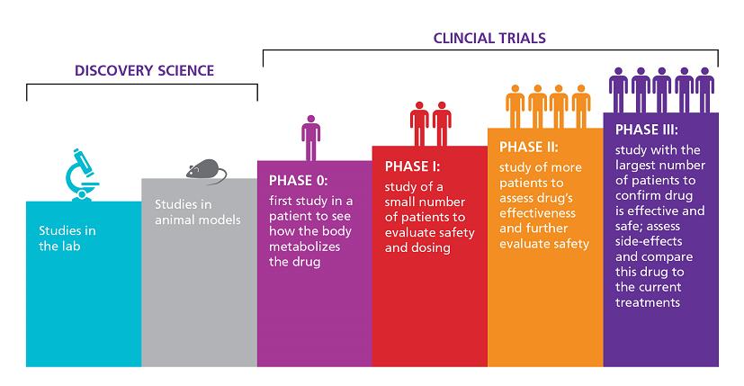 About Clinical Trials - DSMMDPC COM